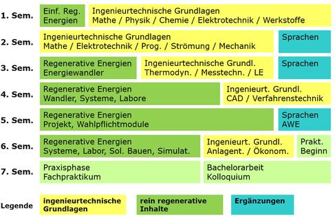 Curriciulum Regenerative Energien